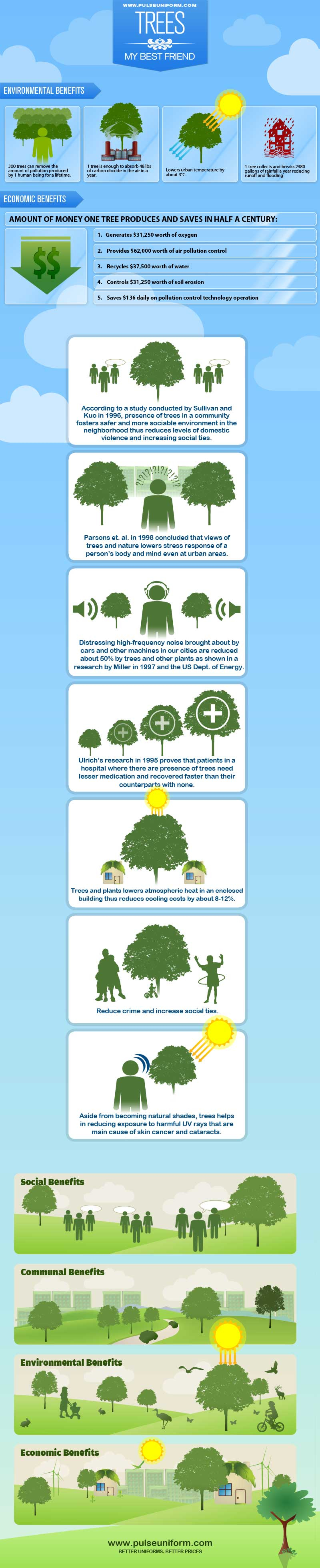 health and environmental factors of saving trees